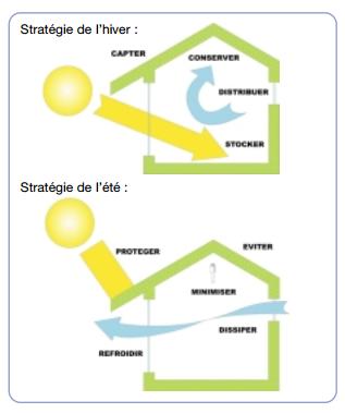 Stratégie pour une maison basse consommation