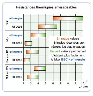 resistance-thermique